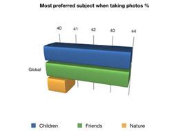 عکسبرداری و به اشتراکگذاری با تلفن همراه هوشمند