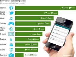 بیشتر وقت کاربران تلفن همراه به وبگردی اختصاص دارد