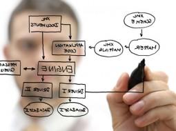 BIZAGI ابزارهای SAP را به نرمافزار BPM تبدیل کرد