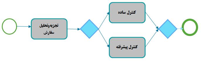 مدل فرایند (Process Model) چیست؟ Process 20Model1