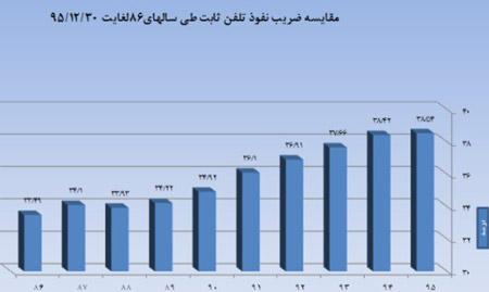 آمار ضریب نفوذ تلفن همراه 2472476