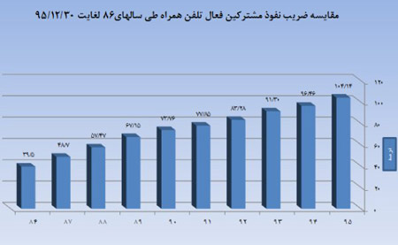آمار ضریب نفوذ تلفن همراه 2472477