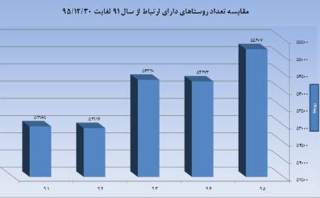 آمار ضریب نفوذ تلفن همراه 2472481