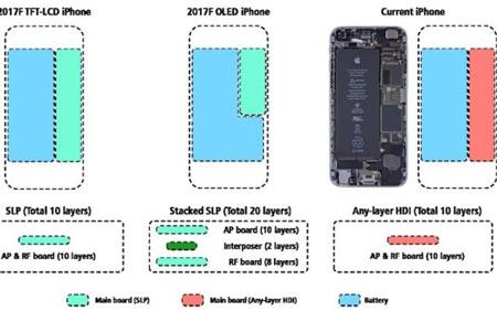 باتری منحصر بهفرد آیفون جدید 2520898