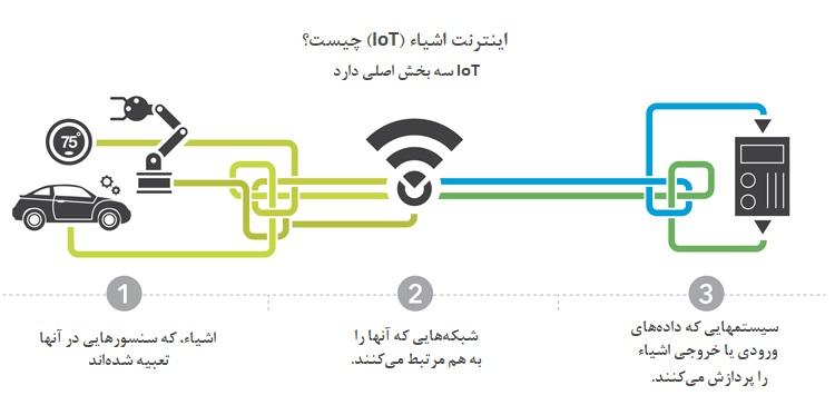 مفهوم اینترنت اشیا
