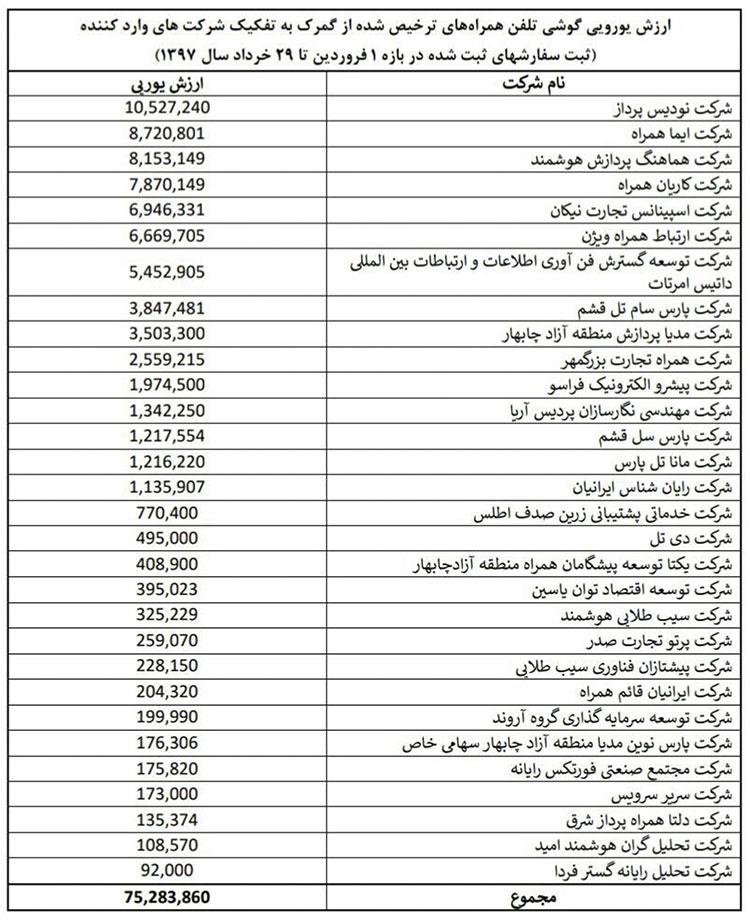 اسامی واردکنندگان موبایل با ارز دولتی