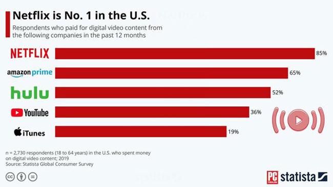 نتفلیکس ، محبوب ترین پلتفرم تماشای آنلاین ویدئو در بین کاربران