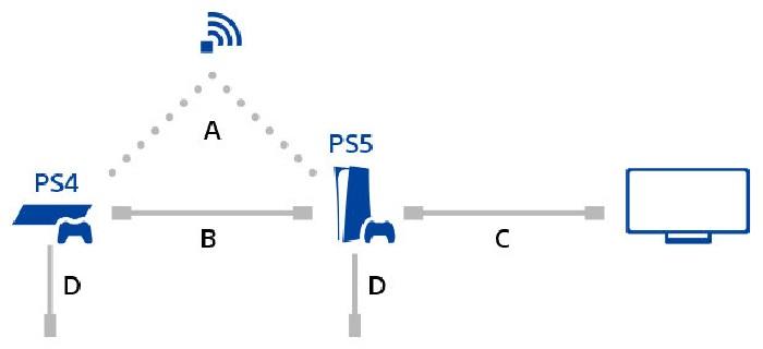 انتقال داده از پلی استیشن 4 به پلی استیشن 5